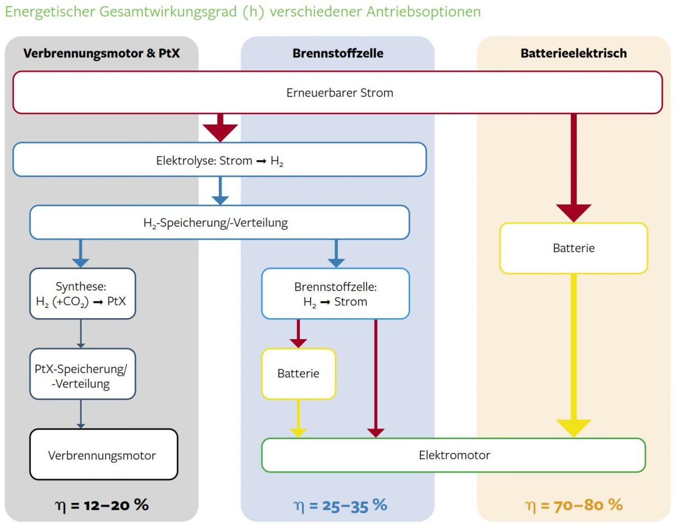 Energetischer Gesamtwirkungsgrad verschiedener Antriebsoptionen
