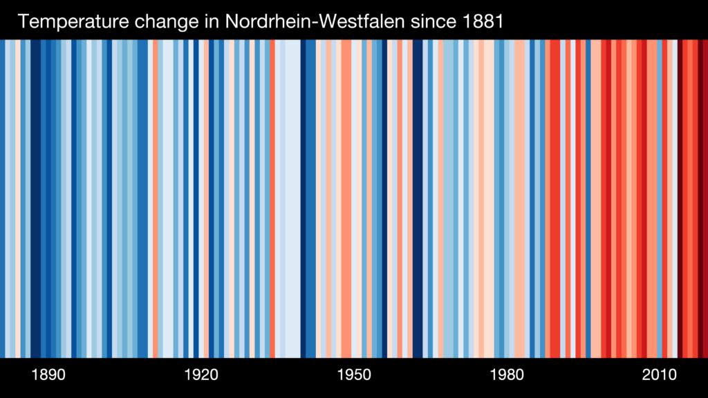 warming stripes NRW